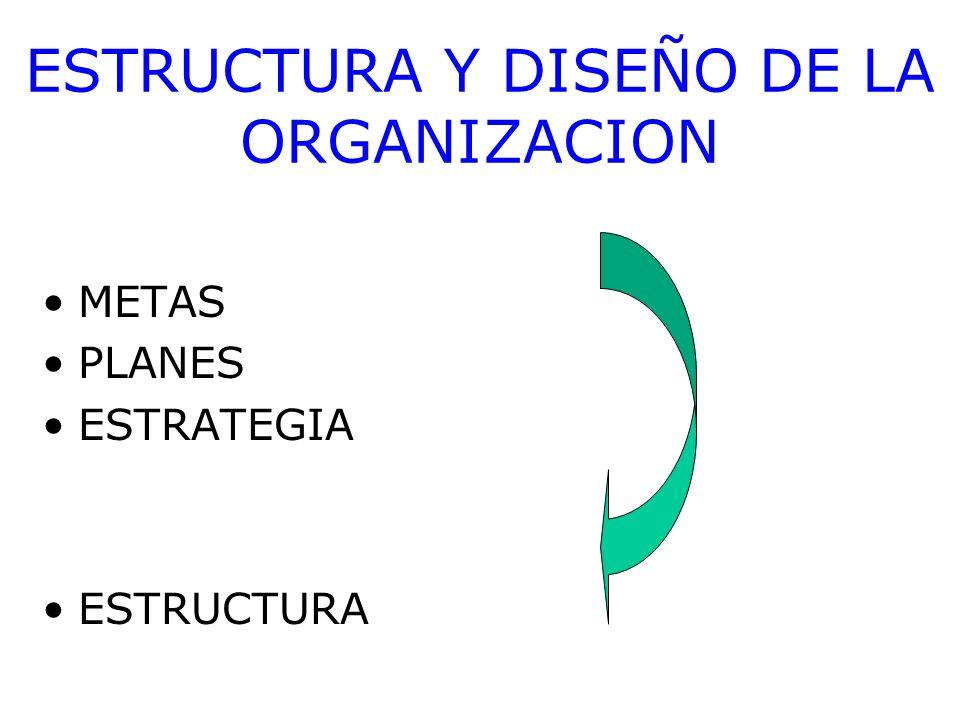 ESTRUCTURA Y DISEÑO DE LA ORGANIZACION METAS PLANES ESTRATEGIA ESTRUCTURA