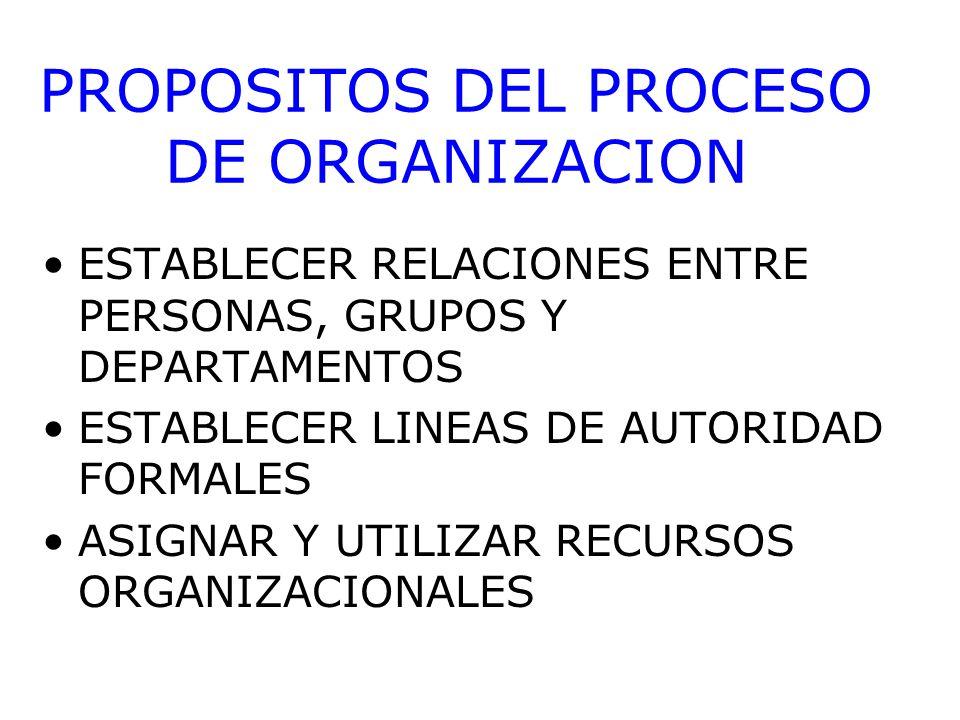 PROPOSITOS DEL PROCESO DE ORGANIZACION ESTABLECER RELACIONES ENTRE PERSONAS, GRUPOS Y DEPARTAMENTOS ESTABLECER LINEAS DE AUTORIDAD FORMALES ASIGNAR Y