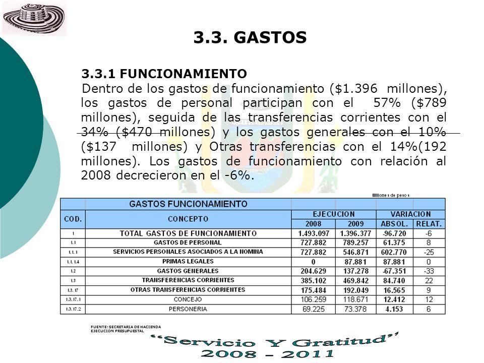 3.3. GASTOS 3.3.1 FUNCIONAMIENTO Dentro de los gastos de funcionamiento ($1.396 millones), los gastos de personal participan con el 57% ($789 millones