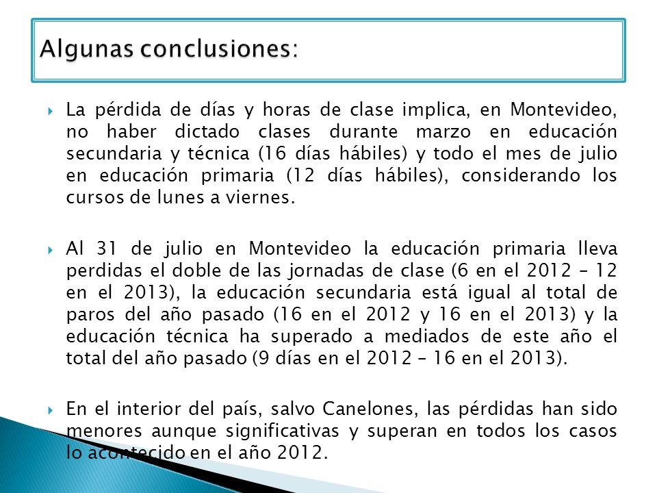 La pérdida de días y horas de clase implica, en Montevideo, no haber dictado clases durante marzo en educación secundaria y técnica (16 días hábiles) y todo el mes de julio en educación primaria (12 días hábiles), considerando los cursos de lunes a viernes.