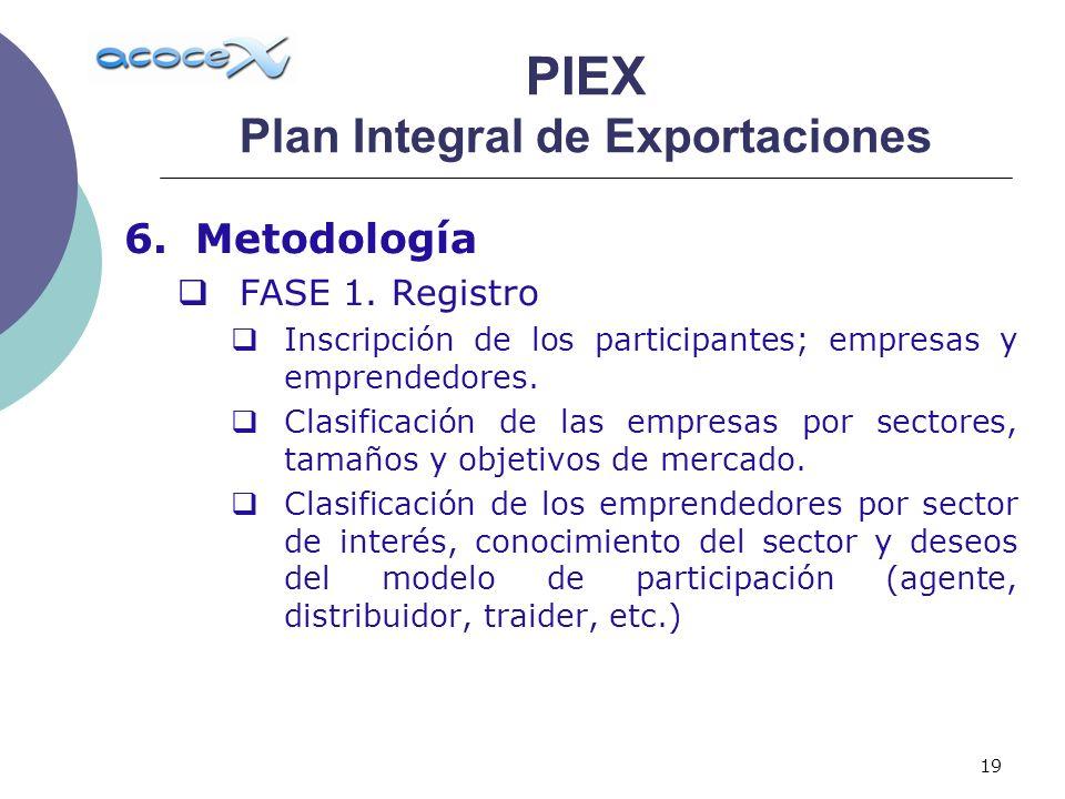 19 6.Metodología FASE 1. Registro Inscripción de los participantes; empresas y emprendedores. Clasificación de las empresas por sectores, tamaños y ob