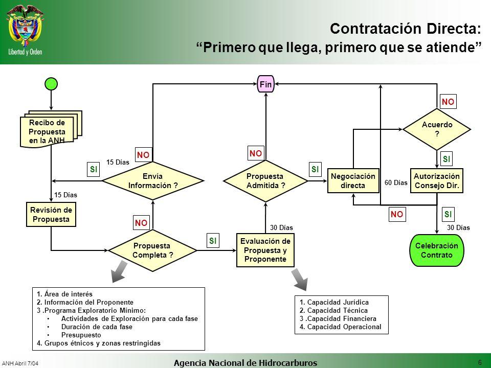 6 ANH Abril 7/04 Agencia Nacional de Hidrocarburos Recibo de Propuesta en la ANH Revisión de Propuesta Completa ? Evaluación de Propuesta y Proponente