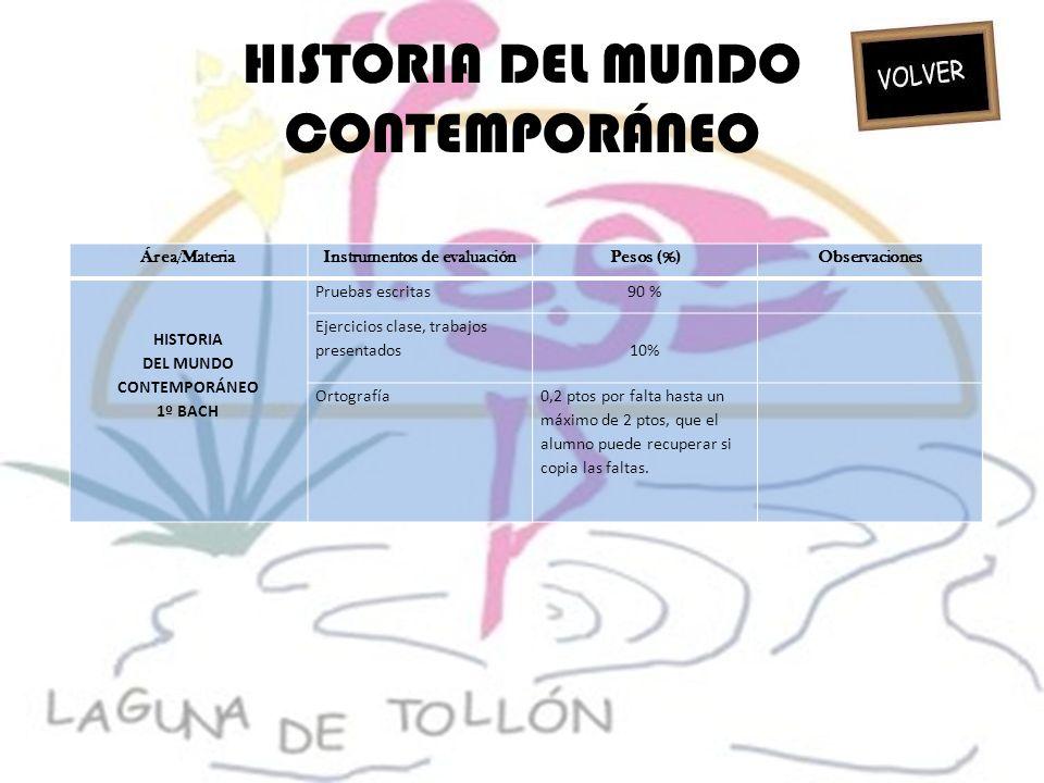 HISTORIA DEL MUNDO CONTEMPORÁNEO Área/MateriaInstrumentos de evaluaciónPesos (%)Observaciones HISTORIA DEL MUNDO CONTEMPORÁNEO 1º BACH Pruebas escrita
