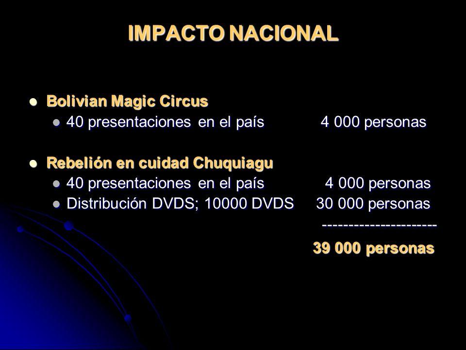 IMPACTO NACIONAL Bolivian Magic Circus Bolivian Magic Circus 40 presentaciones en el país 4 000 personas 40 presentaciones en el país 4 000 personas Rebelión en cuidad Chuquiagu Rebelión en cuidad Chuquiagu 40 presentaciones en el país 4 000 personas 40 presentaciones en el país 4 000 personas Distribución DVDS; 10000 DVDS 30 000 personas Distribución DVDS; 10000 DVDS 30 000 personas ---------------------- ---------------------- 39 000 personas 39 000 personas