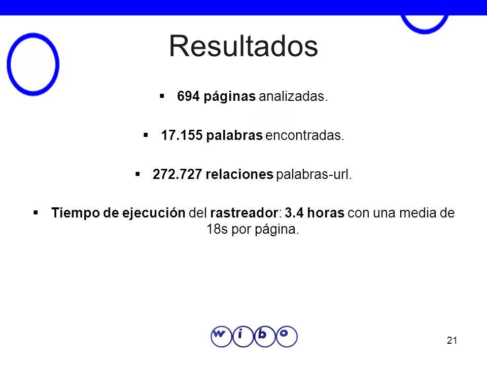 21 Resultados 694 páginas analizadas. 17.155 palabras encontradas. 272.727 relaciones palabras-url. Tiempo de ejecución del rastreador: 3.4 horas con