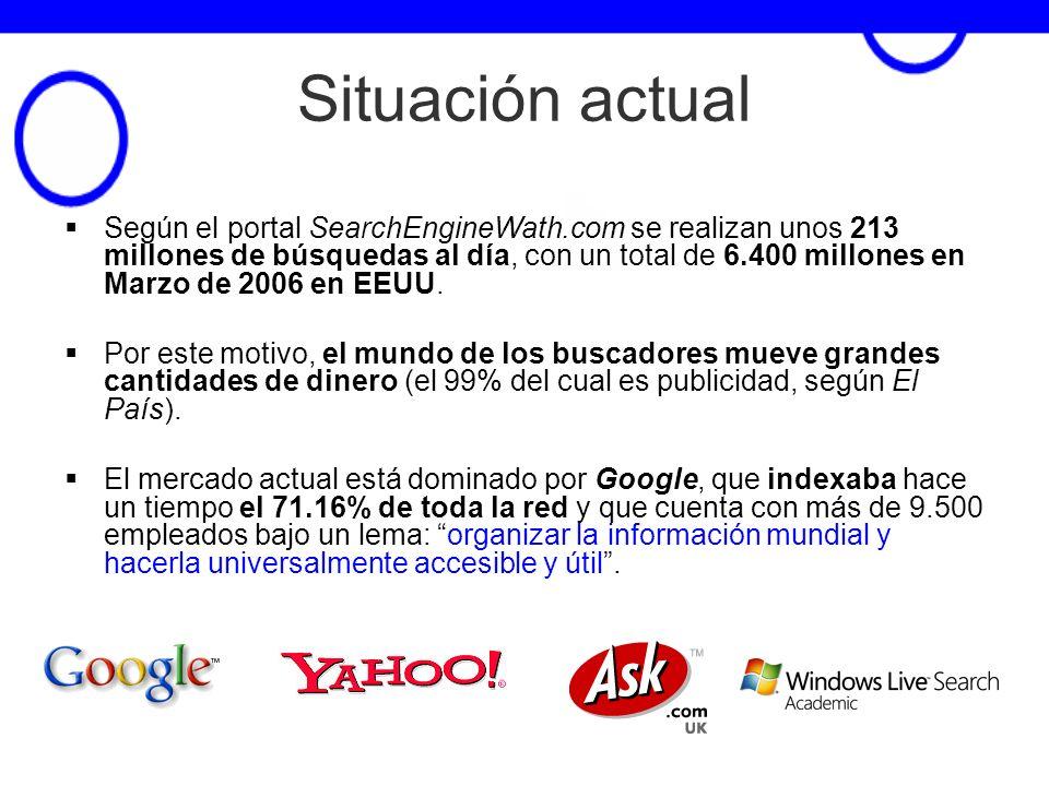 6 Situación actual Según el portal SearchEngineWath.com se realizan unos 213 millones de búsquedas al día, con un total de 6.400 millones en Marzo de
