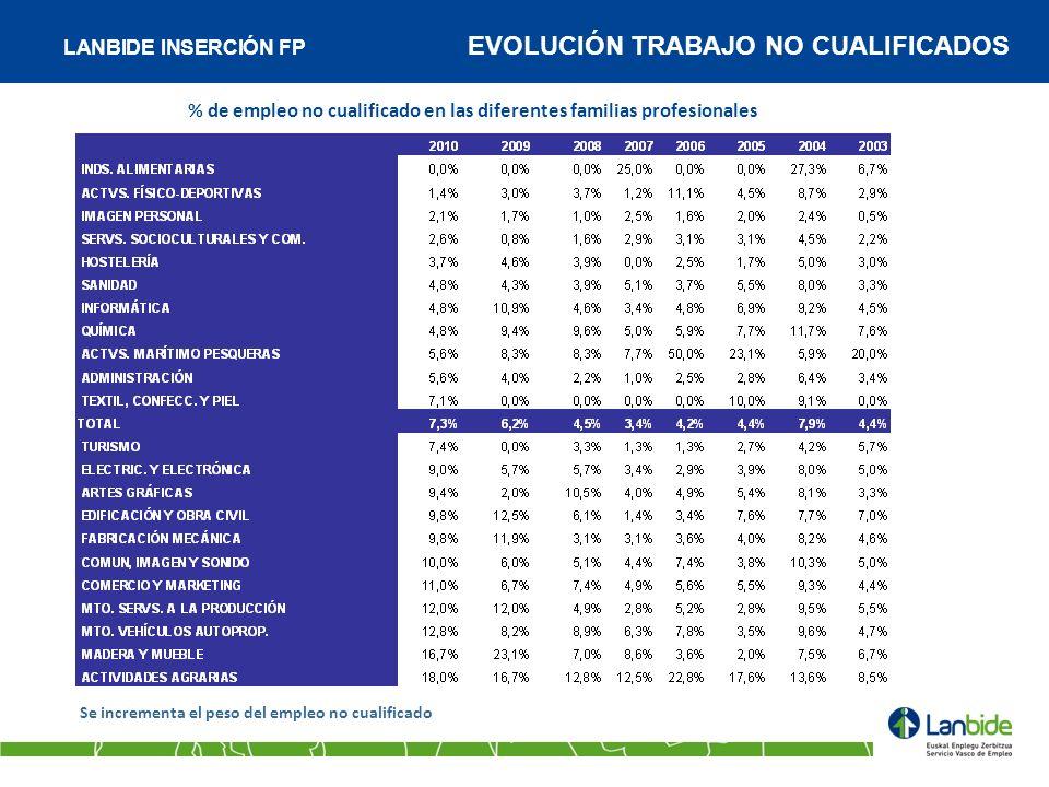 % de empleo no cualificado en las diferentes familias profesionales Se incrementa el peso del empleo no cualificado LANBIDE INSERCIÓN FP EVOLUCIÓN TRA