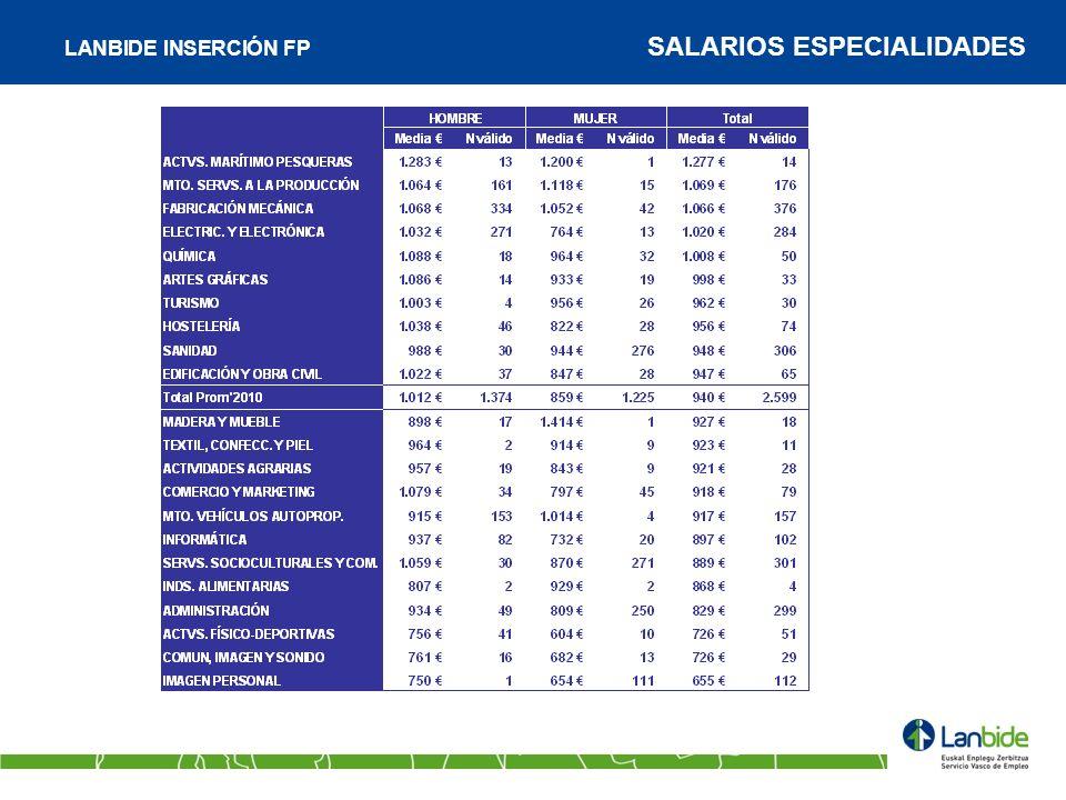 LANBIDE INSERCIÓN FP SALARIOS ESPECIALIDADES