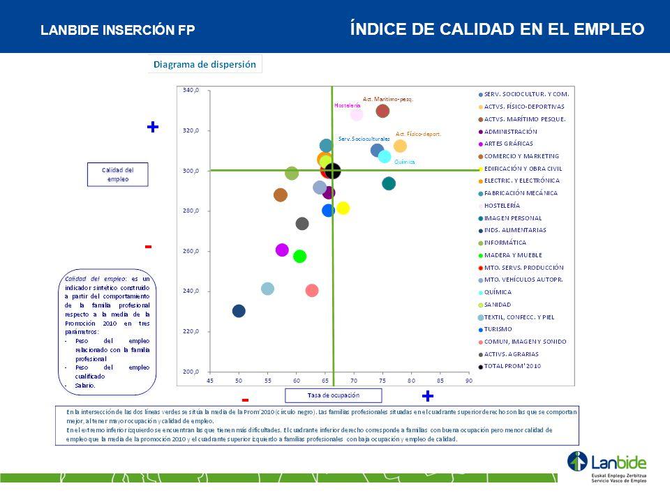 LANBIDE INSERCIÓN FP ÍNDICE DE CALIDAD EN EL EMPLEO