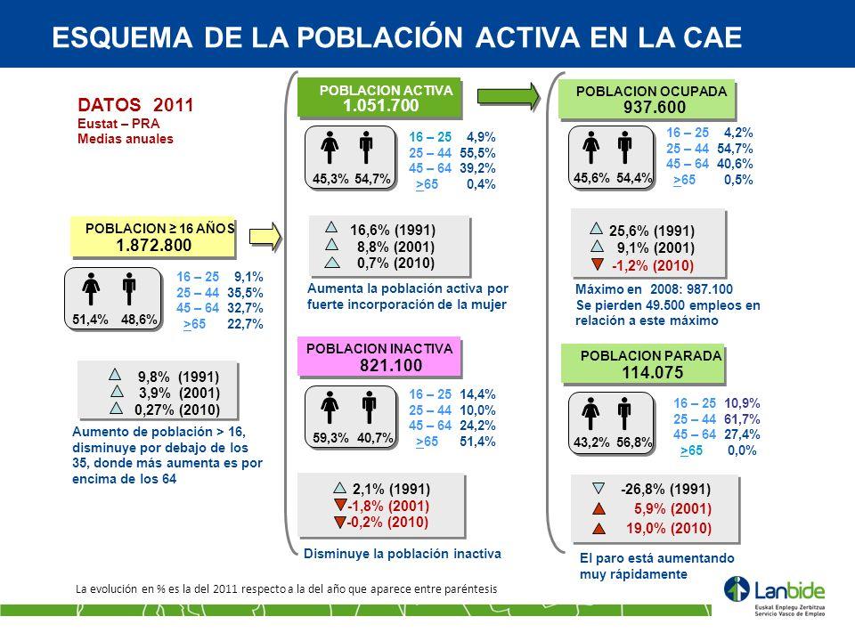 ESQUEMA DE LA POBLACIÓN ACTIVA EN LA CAE POBLACION 16 AÑOS 1.872.800 48,6%51,4% 9,8% (1991) 3,9% (2001) 16 – 25 9,1% 25 – 44 35,5% 45 – 64 32,7% >65 2
