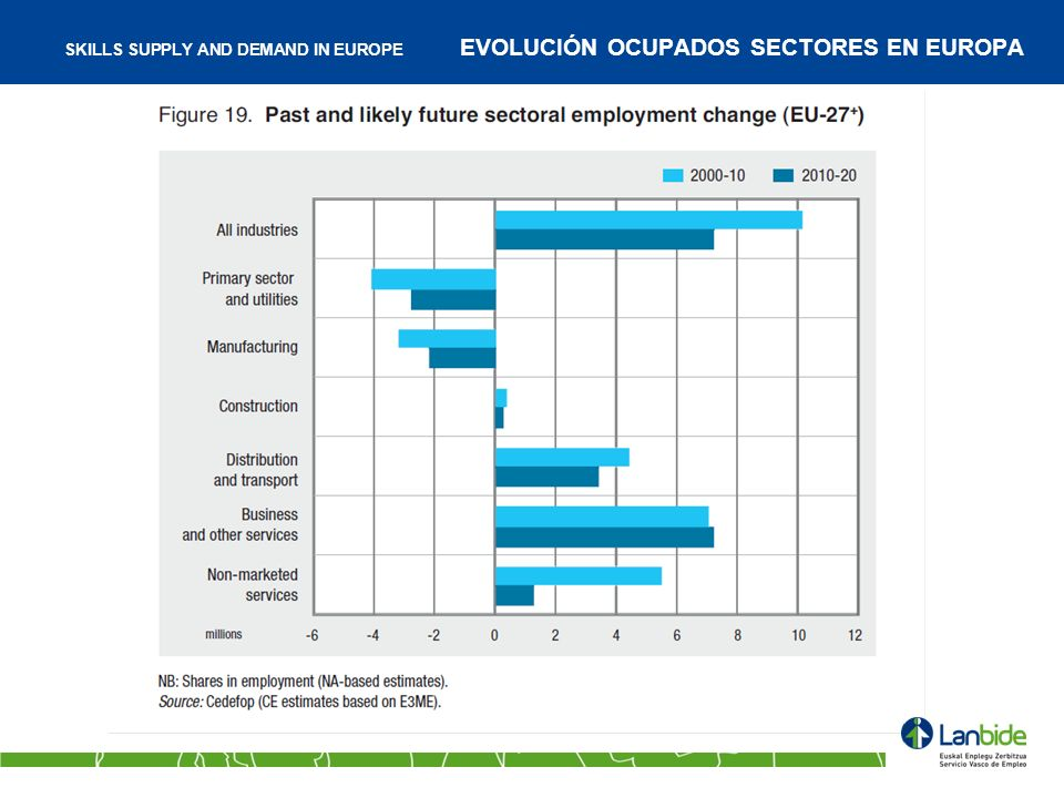 SKILLS SUPPLY AND DEMAND IN EUROPE EVOLUCIÓN OCUPADOS SECTORES EN EUROPA