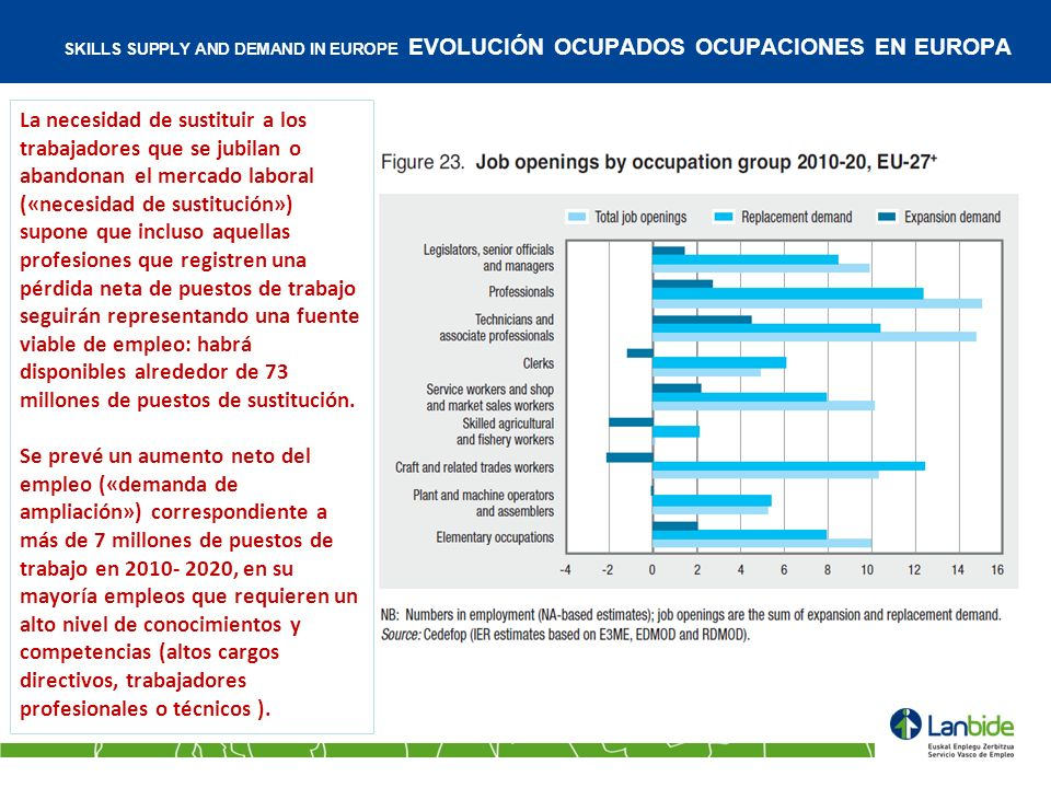 SKILLS SUPPLY AND DEMAND IN EUROPE EVOLUCIÓN OCUPADOS OCUPACIONES EN EUROPA La necesidad de sustituir a los trabajadores que se jubilan o abandonan el