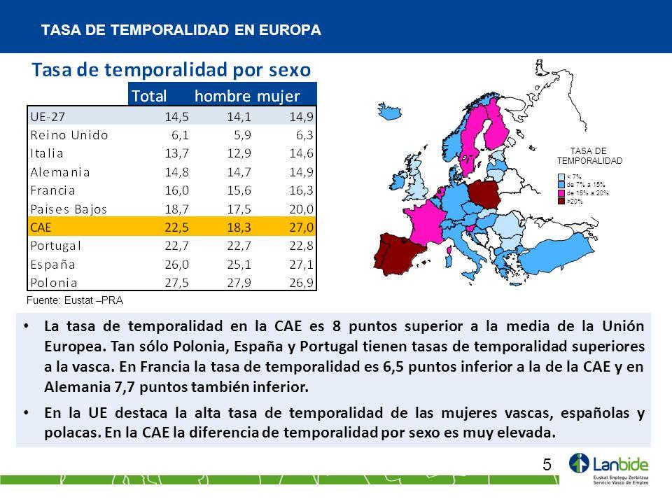 TASA DE TEMPORALIDAD EN EUROPA 5 La tasa de temporalidad en la CAE es 8 puntos superior a la media de la Unión Europea. Tan sólo Polonia, España y Por