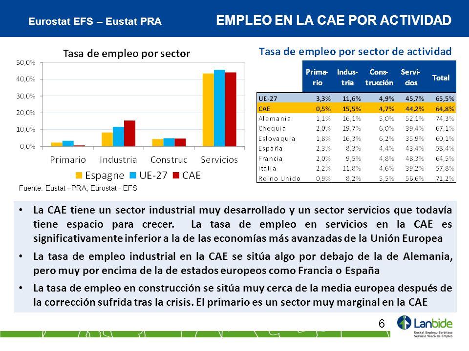 Eurostat EFS – Eustat PRA EMPLEO EN LA CAE POR ACTIVIDAD 6 La CAE tiene un sector industrial muy desarrollado y un sector servicios que todavía tiene