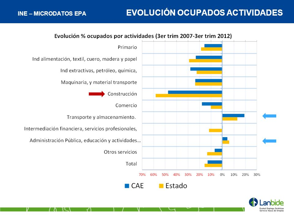 INE – MICRODATOS EPA EVOLUCIÓN OCUPADOS ACTIVIDADES