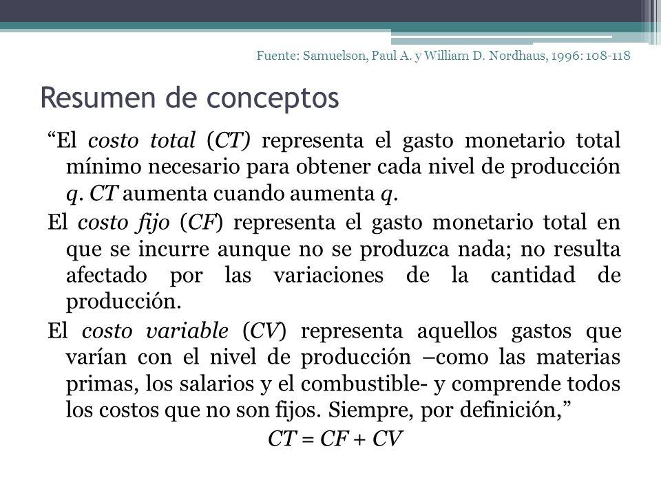 Resumen de conceptos El costo total (CT) representa el gasto monetario total mínimo necesario para obtener cada nivel de producción q. CT aumenta cuan