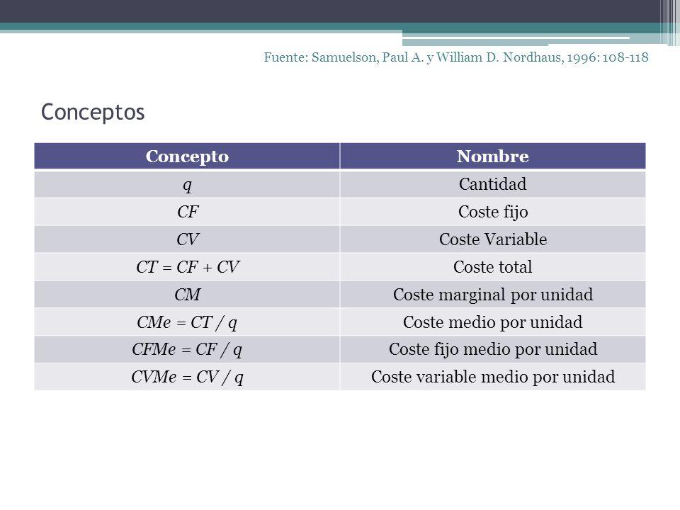 Conceptos ConceptoNombre qCantidad CFCoste fijo CVCoste Variable CT = CF + CVCoste total CMCoste marginal por unidad CMe = CT / qCoste medio por unida