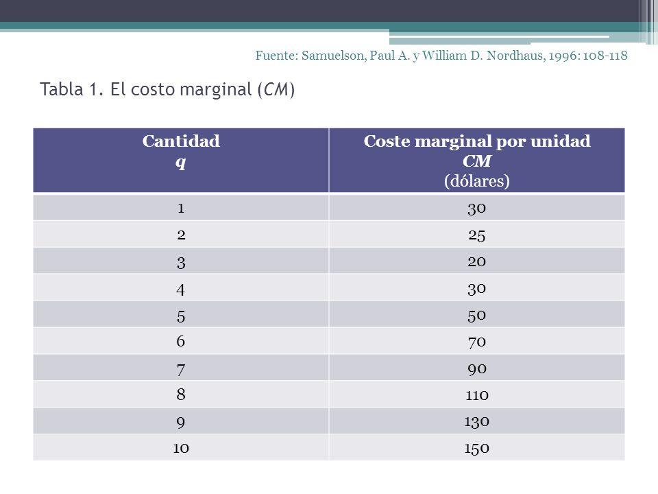 Tabla 1. El costo marginal (CM) Fuente: Samuelson, Paul A. y William D. Nordhaus, 1996: 108-118 Cantidad q Coste marginal por unidad CM (dólares) 130