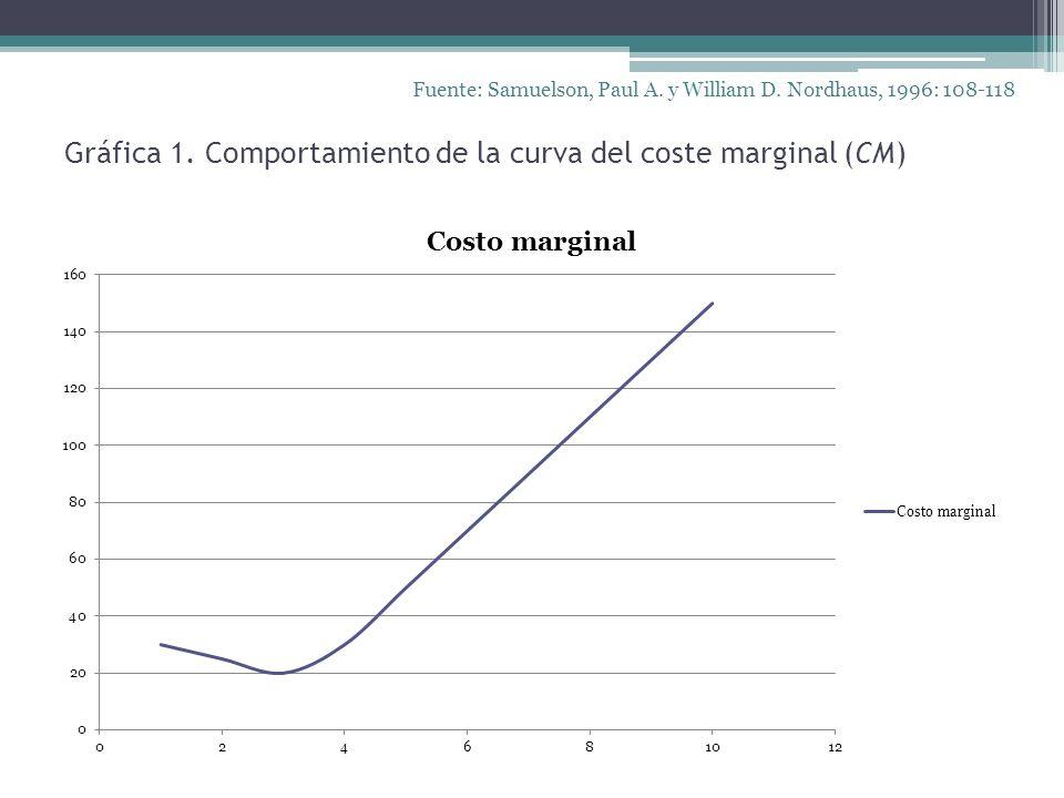 Gráfica 1. Comportamiento de la curva del coste marginal (CM) Fuente: Samuelson, Paul A. y William D. Nordhaus, 1996: 108-118