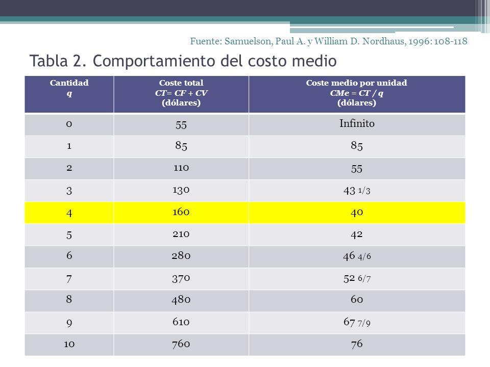 Tabla 2. Comportamiento del costo medio Fuente: Samuelson, Paul A. y William D. Nordhaus, 1996: 108-118 Cantidad q Coste total CT= CF + CV (dólares) C
