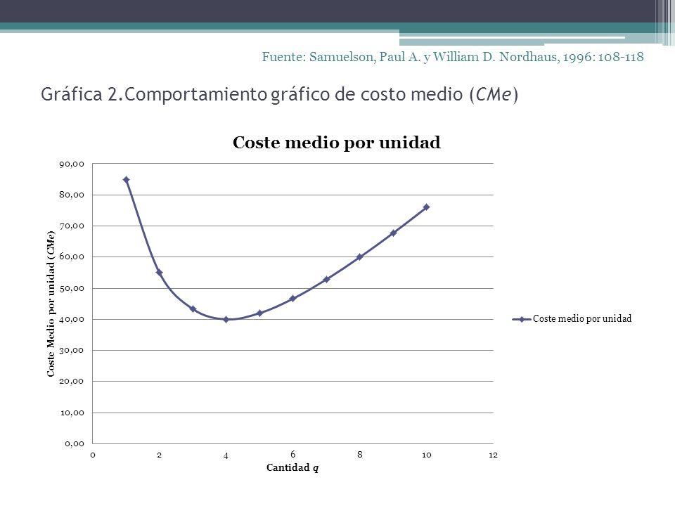 Gráfica 2.Comportamiento gráfico de costo medio (CMe) Fuente: Samuelson, Paul A. y William D. Nordhaus, 1996: 108-118