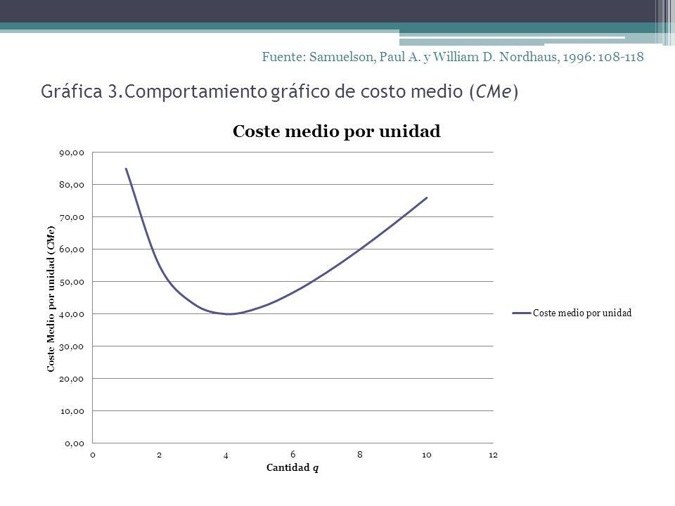 Gráfica 3.Comportamiento gráfico de costo medio (CMe) Fuente: Samuelson, Paul A. y William D. Nordhaus, 1996: 108-118