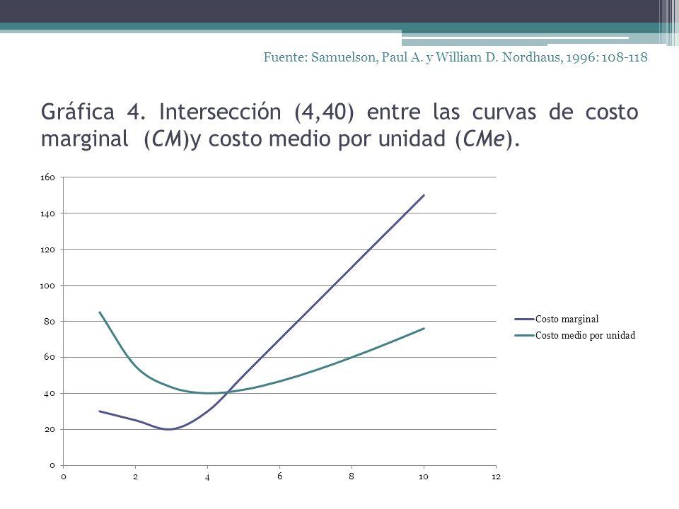 Gráfica 4. Intersección (4,40) entre las curvas de costo marginal (CM)y costo medio por unidad (CMe). Fuente: Samuelson, Paul A. y William D. Nordhaus