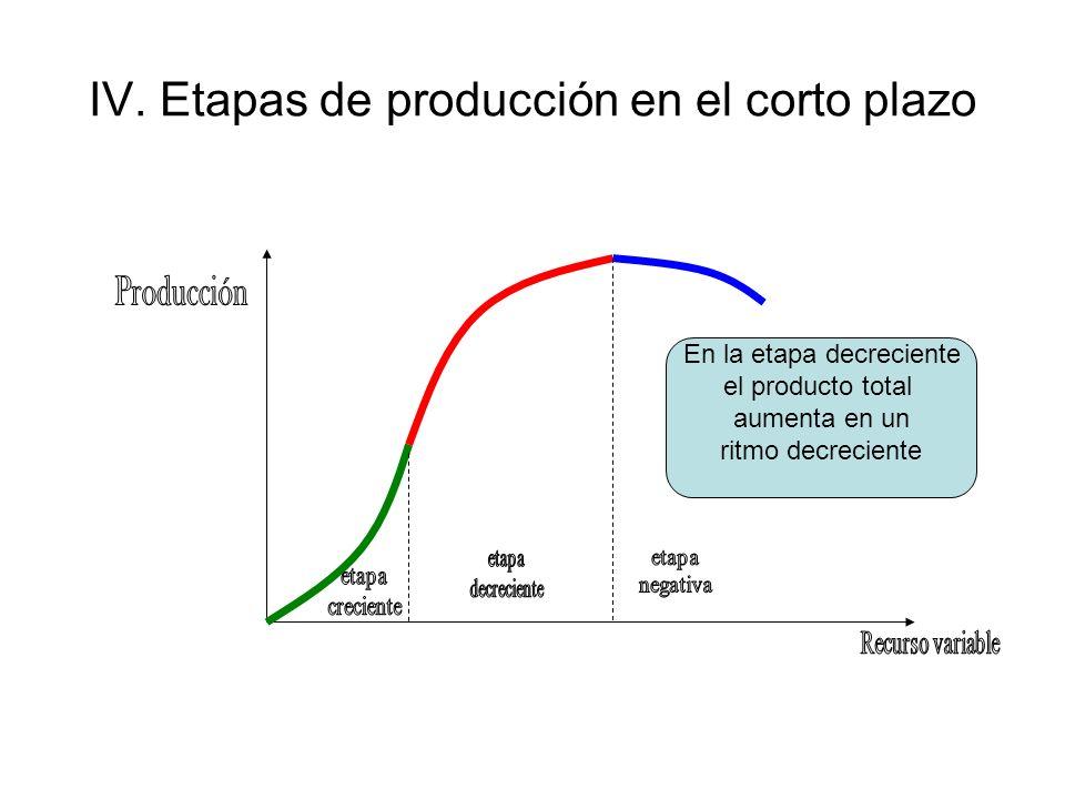 IV. Etapas de producción en el corto plazo En la etapa decreciente el producto total aumenta en un ritmo decreciente