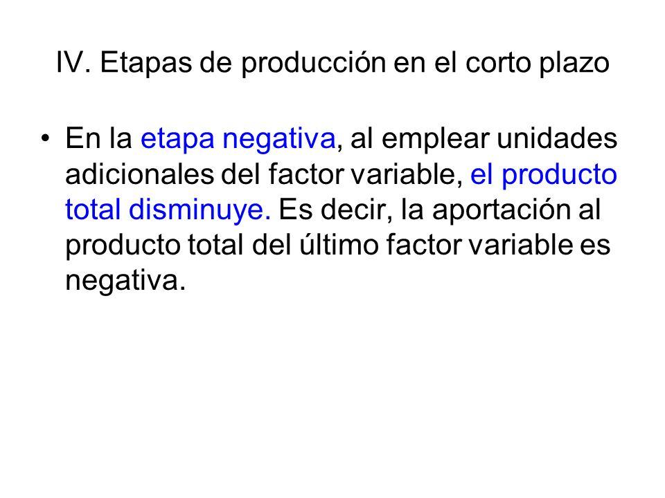 IV. Etapas de producción en el corto plazo En la etapa negativa, al emplear unidades adicionales del factor variable, el producto total disminuye. Es