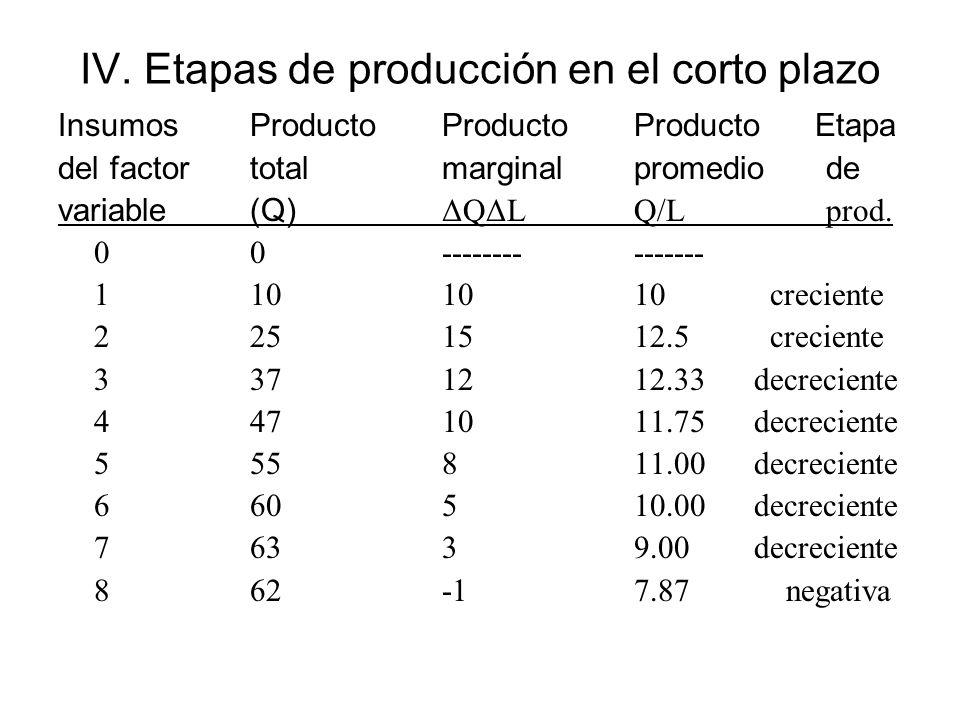IV. Etapas de producción en el corto plazo InsumosProductoProductoProducto Etapa del factortotalmarginalpromediode variable(Q) ΔQΔLQ/L prod. 00-------