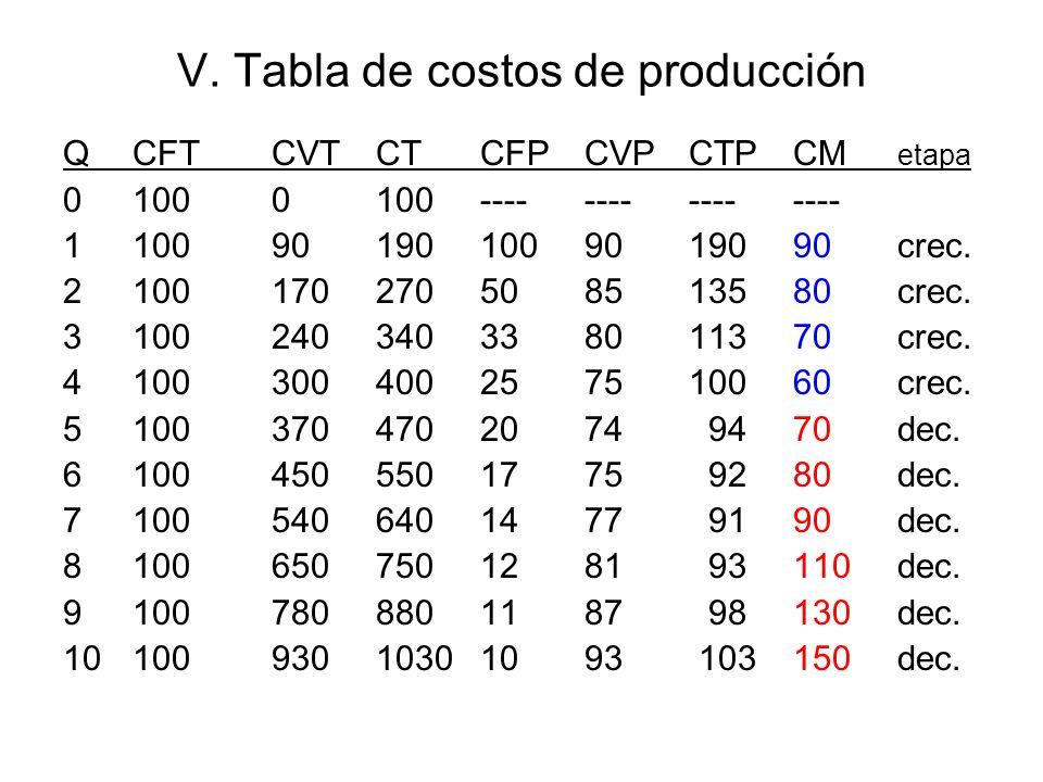 V. Tabla de costos de producción QCFTCVTCTCFPCVPCTPCM etapa 01000100---------------- 1100901901009019090crec. 2100170270508513580crec. 310024034033801