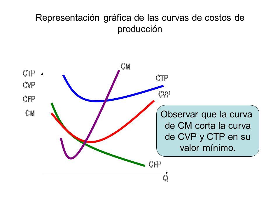 Representación gráfica de las curvas de costos de producción Observar que la curva de CM corta la curva de CVP y CTP en su valor mínimo.