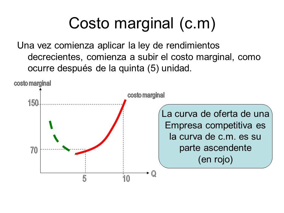 Costo marginal (c.m) Una vez comienza aplicar la ley de rendimientos decrecientes, comienza a subir el costo marginal, como ocurre después de la quint