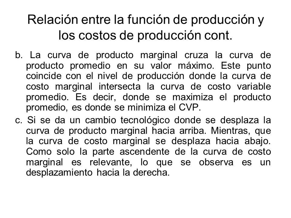 Relación entre la función de producción y los costos de producción cont. b. La curva de producto marginal cruza la curva de producto promedio en su va