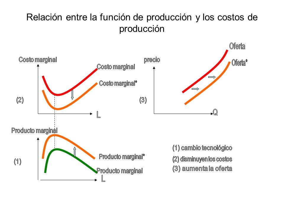 Costos de producción en el largo plazo La curva de Costos de producción en el largo plazo es una colección de curvas de costo de producción de corto plazo.