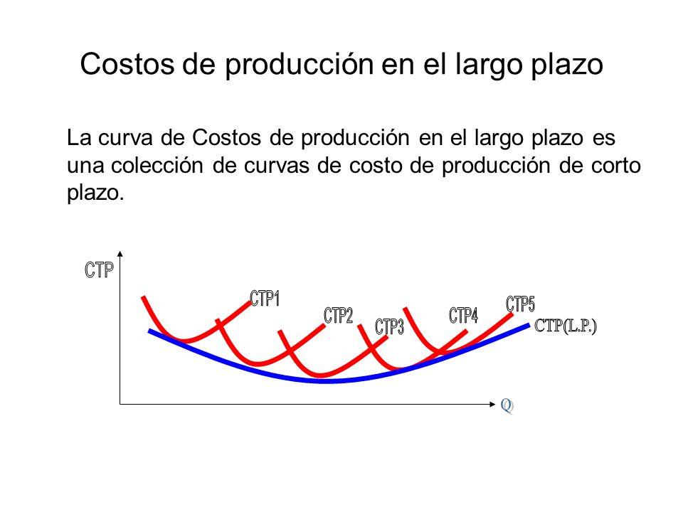 Costos de producción en el largo plazo La curva de Costos de producción en el largo plazo es una colección de curvas de costo de producción de corto p