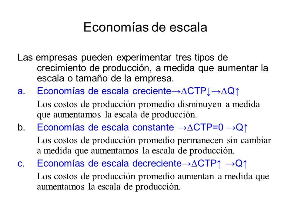 Economías de escala a.Economías de escala creciente Δ CTP Δ Q Los costos de producción promedio disminuyen a medida que aumentamos la escala de producción