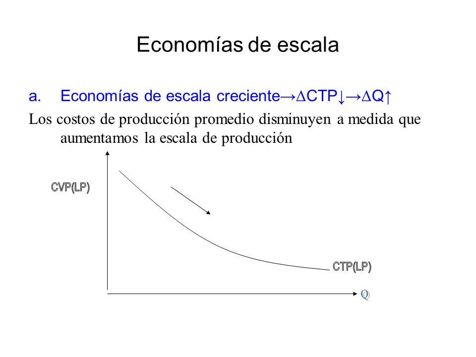 Economías de escala a.Economías de escala creciente Δ CTP Δ Q Los costos de producción promedio disminuyen a medida que aumentamos la escala de produc