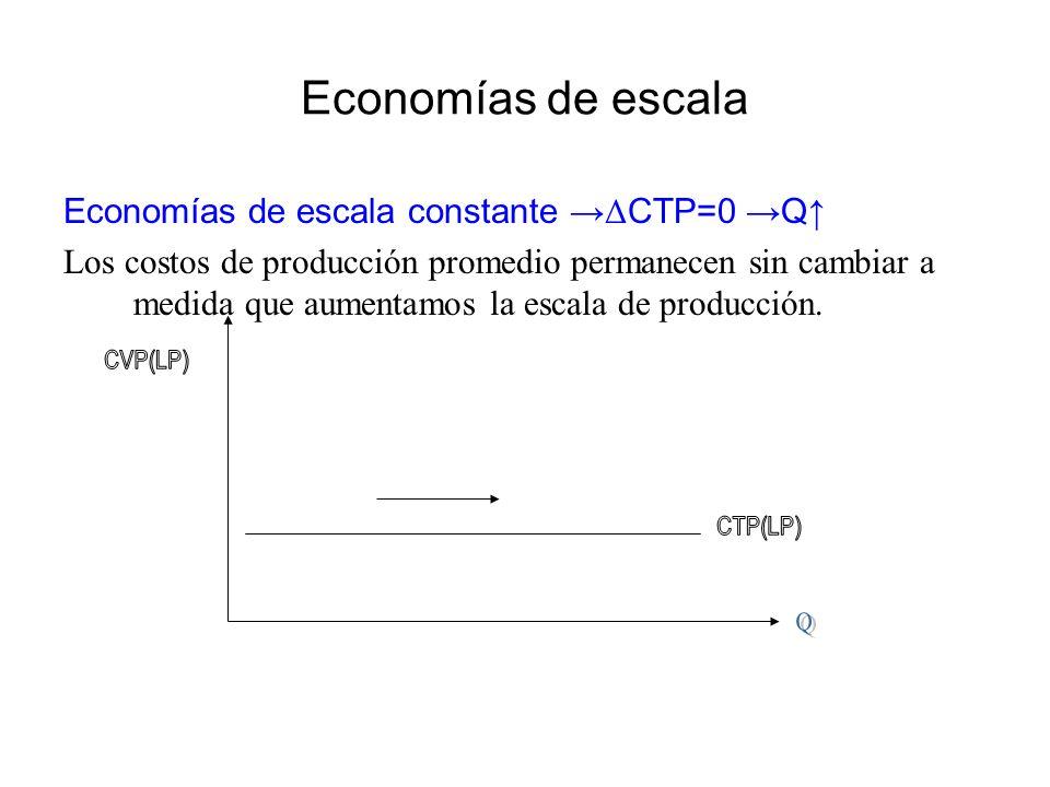 Economías de escala Economías de escala constante Δ CTP=0 Q Los costos de producción promedio permanecen sin cambiar a medida que aumentamos la escala
