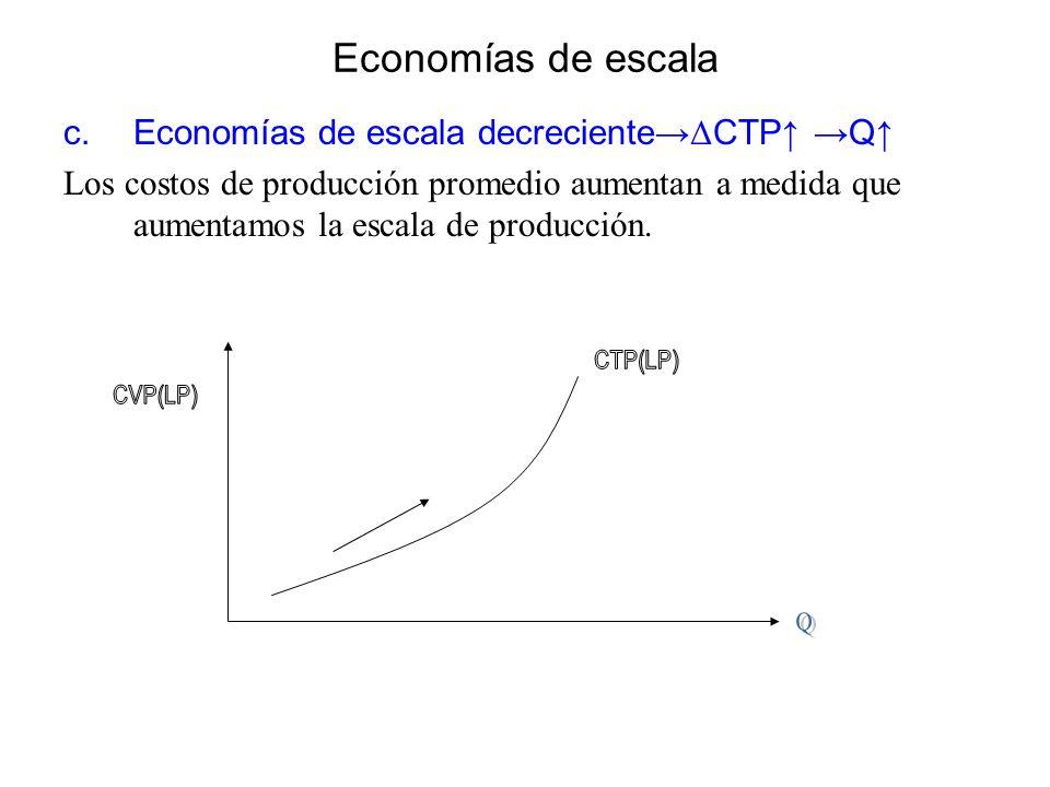 Economías de escala c.Economías de escala decreciente Δ CTP Q Los costos de producción promedio aumentan a medida que aumentamos la escala de producci