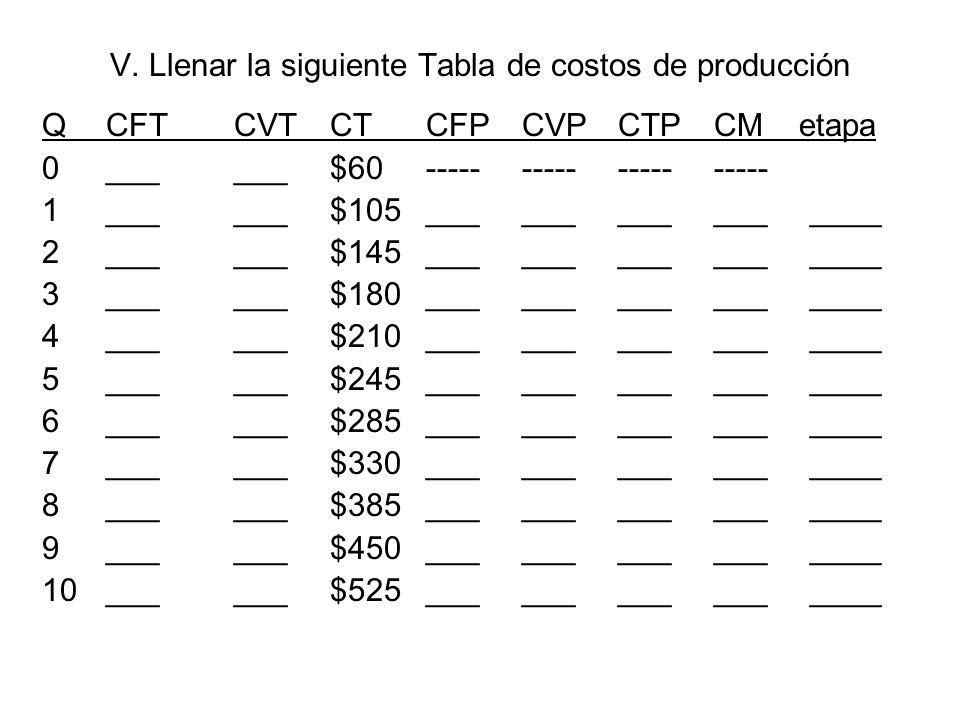 V. Llenar la siguiente Tabla de costos de producción QCFTCVTCTCFPCVPCTPCM etapa 0______$60-------------------- 1______$105________________ 2______$145