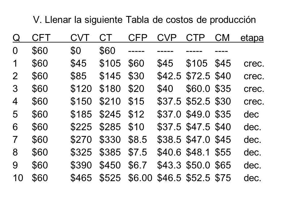 V. Llenar la siguiente Tabla de costos de producción QCFTCVTCTCFPCVPCTPCM etapa 0$60$0$60------------------- 1$60$45$105$60$45$105$45crec. 2$60$85$145