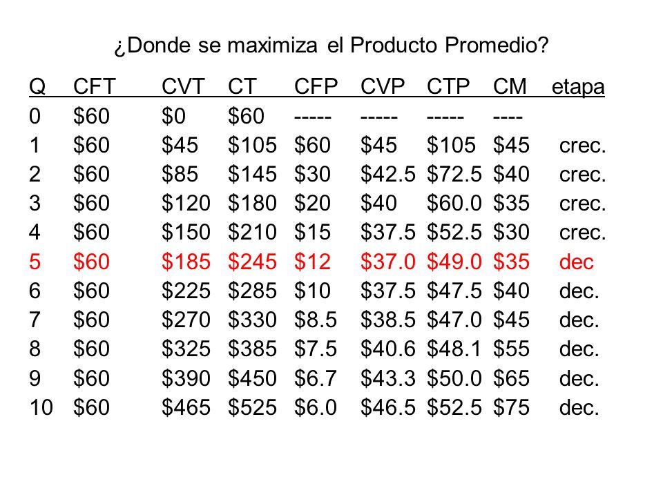 ¿Donde se maximiza el Producto Promedio? QCFTCVTCTCFPCVPCTPCM etapa 0$60$0$60------------------- 1$60$45$105$60$45$105$45crec. 2$60$85$145$30$42.5$72.
