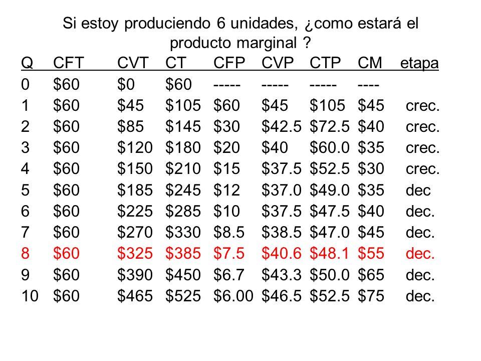 Si estoy produciendo 6 unidades, ¿como estará el producto marginal ? QCFTCVTCTCFPCVPCTPCM etapa 0$60$0$60------------------- 1$60$45$105$60$45$105$45c