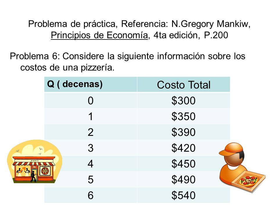 Problema de práctica, Referencia: N.Gregory Mankiw, Principios de Economía, 4ta edición, P.200 Problema 6: Considere la siguiente información sobre lo