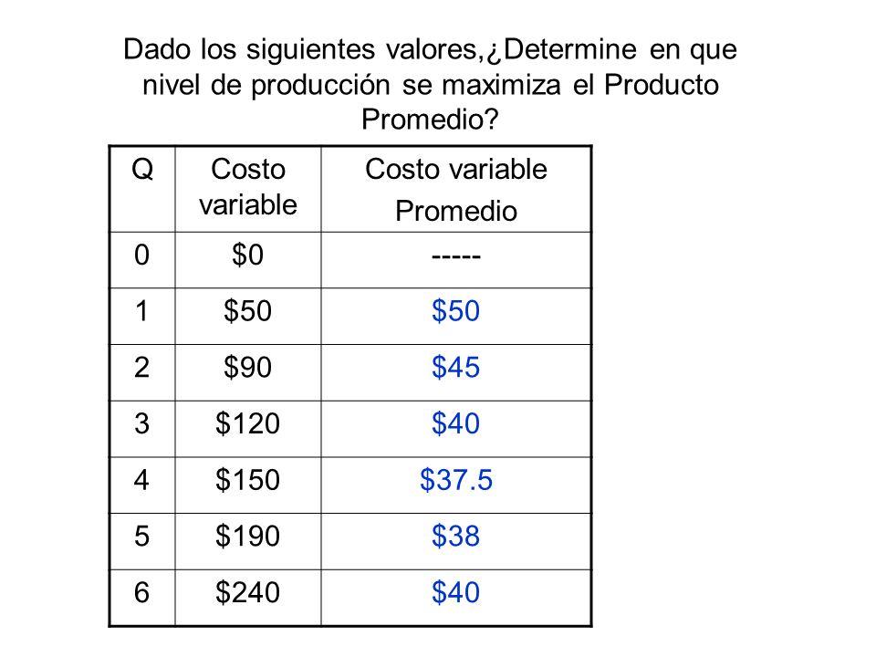 Dado los siguientes valores,¿Determine en que nivel de producción se maximiza el Producto Promedio? QCosto variable Promedio 0$0----- 1$50 2$90$45 3$1