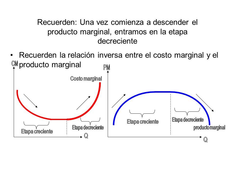 Recuerden: Una vez comienza a descender el producto marginal, entramos en la etapa decreciente Recuerden la relación inversa entre el costo marginal y