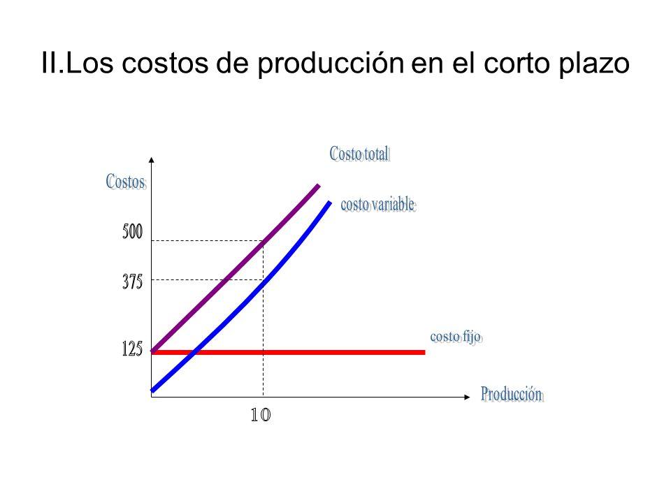 Otros conceptos importantes: Si dividimos la ecuación (1) por el nivel de producción (Q) obtenemos los promedios de los costos de producción.