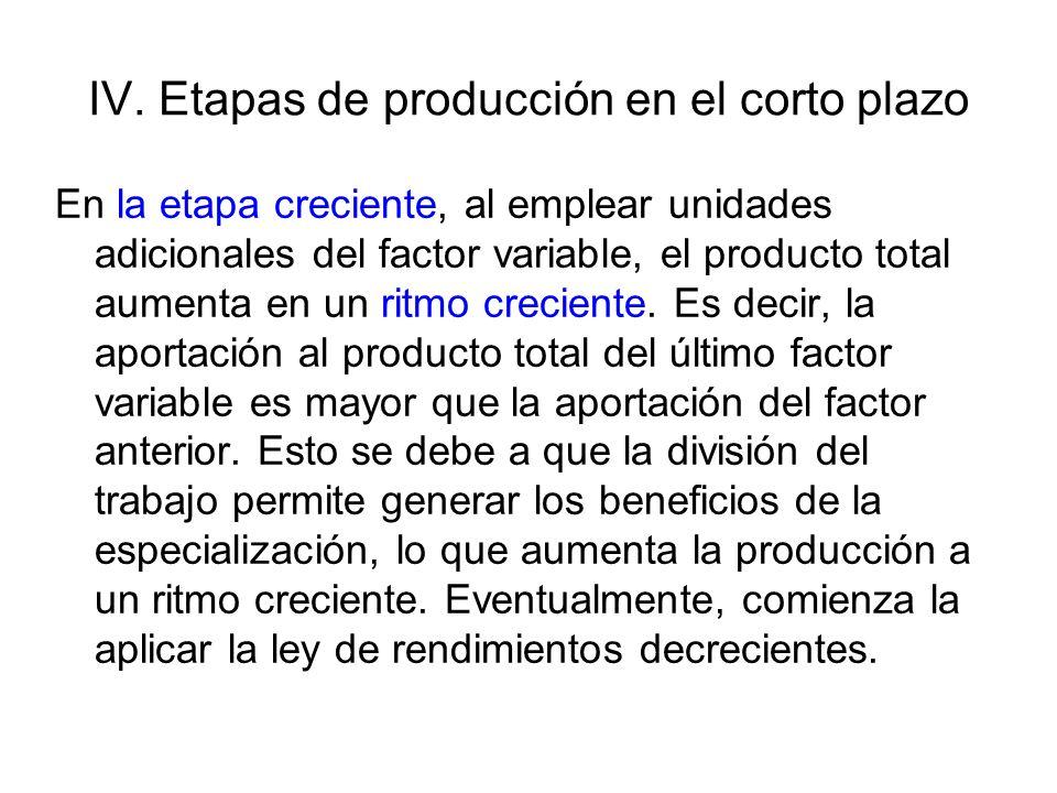 IV. Etapas de producción en el corto plazo En la etapa creciente, al emplear unidades adicionales del factor variable, el producto total aumenta en un