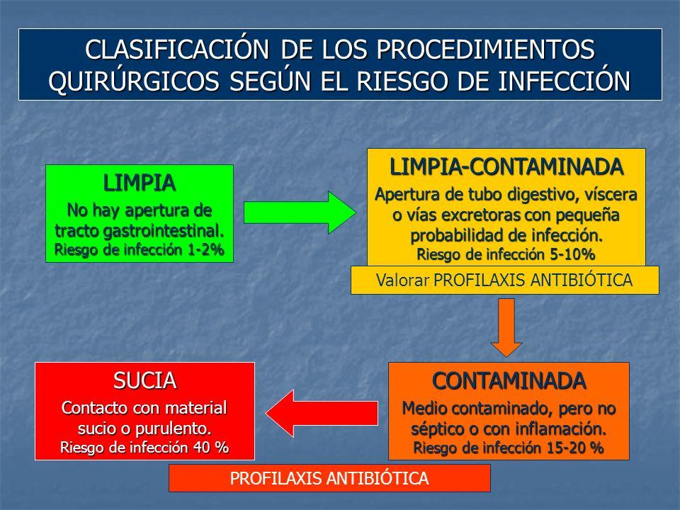 LIMPIA Tiroides y Paratiroides.Cirugía de la Mama.